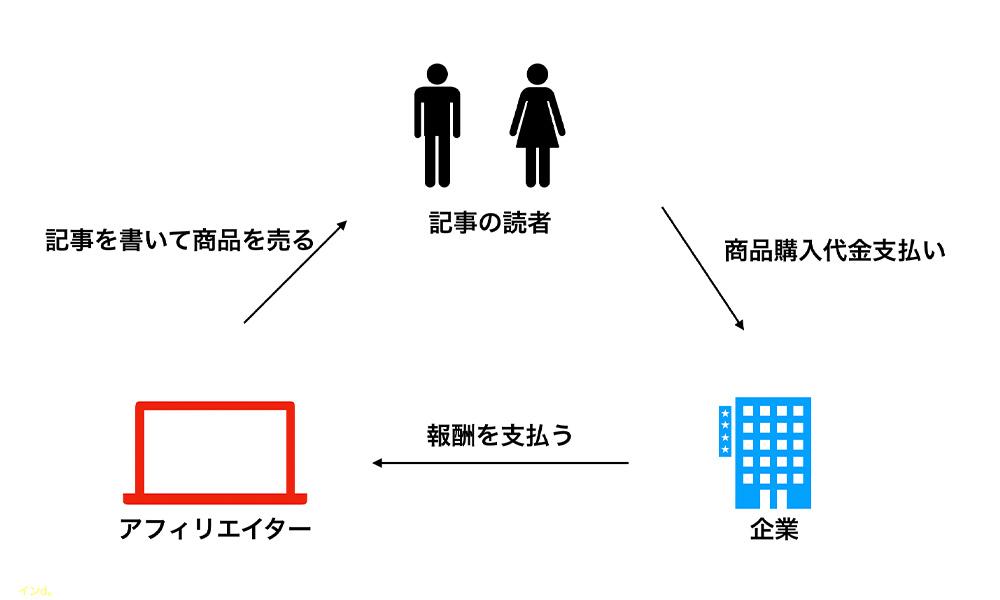 アフィリエイトの図解
